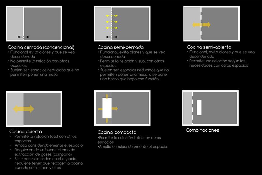 OBIO_Tipos-relacion-cocina-otros-espacios