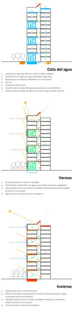BARRIO-CANILLAS_proyecto_Estrategias-bioclimaticas-edificacion-III