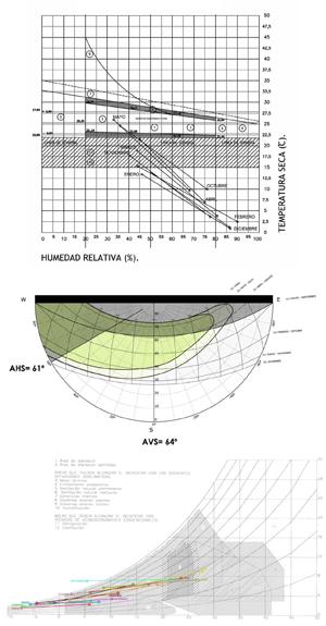 CASA-BIOCLIMATICA-VILLENA_estudios-previos_diagramas-bienestar