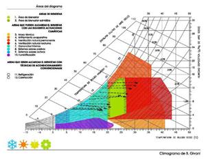 INFORME-BIENESTAR-ALICANTE_Climograma-Givoni
