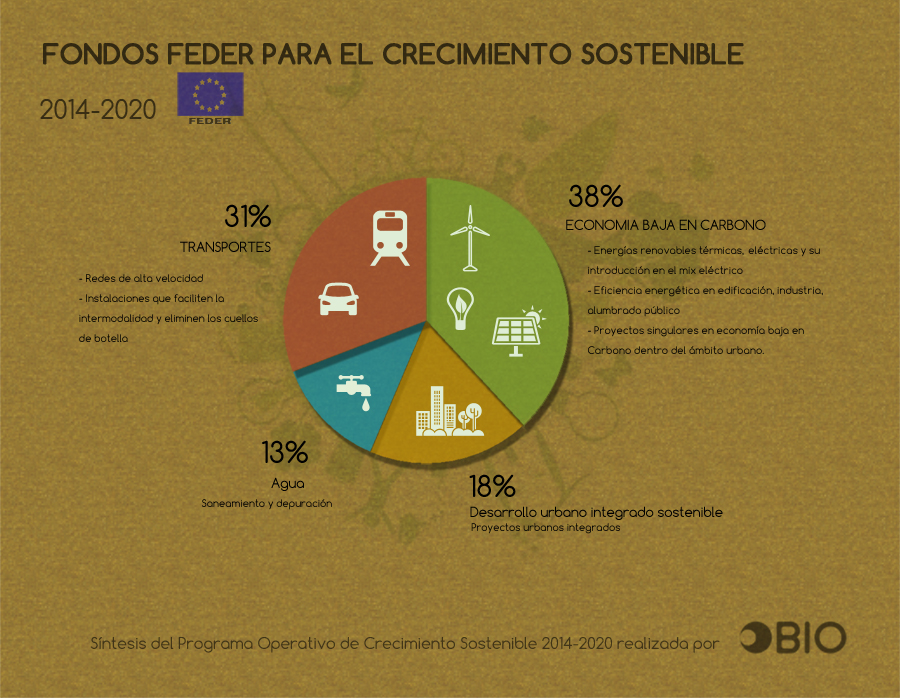 OBIO_Fondos-Feder_2014-2020