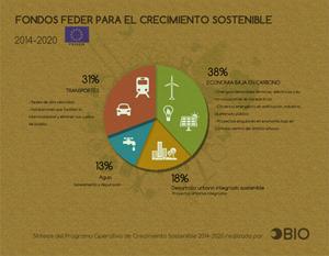 OBIO_Fondos-Feder_2014-2020_entrada