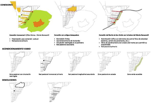 SAN-ANTON_Intervenciones-esquemas-conexion